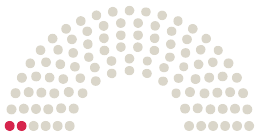 A Parlament diagrammja Stadtrat Mainz a témához fűződő petícióhoz Baggersee für Mainz