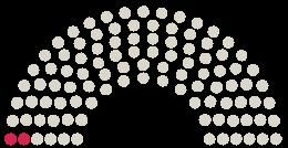Diagrama de avize a Parlamentului Stadtrat Mainz la petiția cu subiectul Baggersee für Mainz