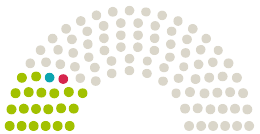 Diagramm der Stellungnahmen aus dem Parlament Deutscher Bundestag Deutschland zu der Petition mit dem Thema Es ist 2020. Catcalling sollte strafbar sein.