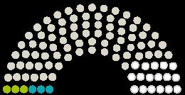 """Diagramm der Stellungnahmen aus dem Parlament Stadtverordnetenversammlung Riedstadt zu der Petition mit dem Thema Petition """"Abschaffung der Straßenbeiträge in Riedstadt"""", jede Stimme zählt."""