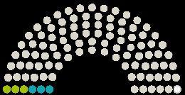 Diagram of Parliament's Gemeindevertretung Stahnsdorf opinions on the petition on the subject of Rettet den Wald an den Upstallwiesen