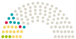 Diagrama de avize a Parlamentului Bayerischer Landtag Bavaria la petiția cu subiectul Sofortige Abschaffung der Maskenpflicht im Unterricht für Kinder in Bayern