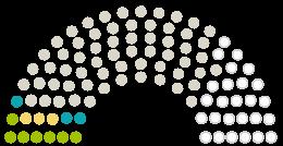 Διάγραμμα απόψεων του Κοινοβουλίου Stadtrat Geretsried στην αναφορά με το θέμα Rettet den Wassersport in Geretsried - Keine Nutzungsgebühren für Vereine im neuen Hallenbad!