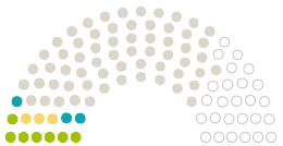 Diagram of Parliament's Stadtrat Geretsried opinions on the petition on the subject of Rettet den Wassersport in Geretsried - Keine Nutzungsgebühren für Vereine im neuen Hallenbad!