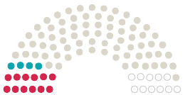 Diagram of Parliament's  Bernkastel-Kues opinions on the petition on the subject of KEINE Änderung des Bebauungsplan Bahnhofsgelände in ein Sondergebiet Zwecks Bau des Cityhotel