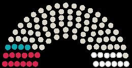 Diagrama de avize a Parlamentului  Bernkastel-Kues la petiția cu subiectul KEINE Änderung des Bebauungsplan Bahnhofsgelände in ein Sondergebiet Zwecks Bau des Cityhotel