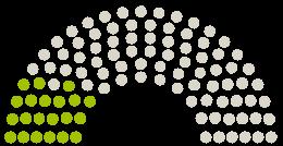 Διάγραμμα απόψεων του Κοινοβουλίου Bezirksvertretung Ehrenfeld Ehrenfeld στην αναφορά με το θέμα Umbau Vogelsanger Str. Köln verbessern > grün statt grau. Fahrrad- u. klimafreundlich, für Zukunft
