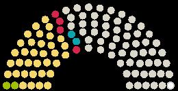 A Parlament diagrammja Stadtrat Kempten a témához fűződő petícióhoz Ja zum Kulturquartier Allgäuhalle Kempten | KQA
