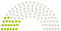 Схема на становища от Парламента Deutscher Bundestag Германия към петицията с темата Schutz vor Kinderpornographie & sexueller Gewalt #KinderSchützen #BetroffeneStützen