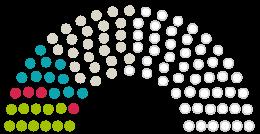 Схема на становища от Парламента Stadtverordnetenversammlung Reichelsheim към петицията с темата Rettet das Reichelsheimer Wäldchen