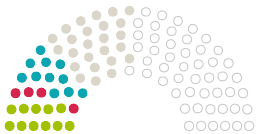 Diagram of Parliament's Stadtverordnetenversammlung Reichelsheim opinions on the petition on the subject of Rettet das Reichelsheimer Wäldchen