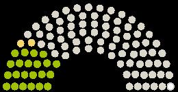 Diagrama de avize a Parlamentului Stadtverordnetenversammlung Königs Wusterhausen la petiția cu subiectul Kurze Beine, kurze Wege.  Wachstum gestalten – Grundschulen erweitern.