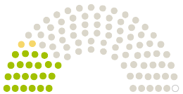 Tableau des opinions du Parlement Stadtverordnetenversammlung Königs Wusterhausen à la pétition avec le sujet Kurze Beine, kurze Wege.  Wachstum gestalten – Grundschulen erweitern.