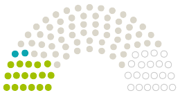 Grafiek van standpunten van het parlement Bezirksverordnetenversammlung Treptow-Köpenick naar de petitie met het onderwerp Rettet die Wassersport-Oase am Ostufer des Müggelsees