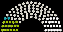 A Parlament diagrammja Bezirksverordnetenversammlung Treptow-Köpenick a témához fűződő petícióhoz Rettet die Wassersport-Oase am Ostufer des Müggelsees
