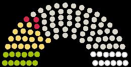 A Parlament diagrammja Kreistag Göppingen járás a témához fűződő petícióhoz Erhalt der Helfenstein Klinik - kein Umbau in einen Gesundheitscampus!