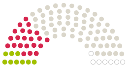 """Diagram of Parliament's Stadtverordnetenversammlung Strausberg opinions on the petition on the subject of Bürgerinitiative """"Waldrettung Weinberge"""" in Strausberg"""