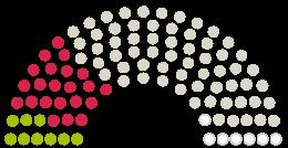 """Διάγραμμα απόψεων του Κοινοβουλίου Stadtverordnetenversammlung Στράουσμπεργκ στην αναφορά με το θέμα Bürgerinitiative """"Waldrettung Weinberge"""" in Strausberg"""