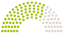 A Parlament diagrammja Bezirksverordnetenversammlung Tempelhof-Schöneberg a témához fűződő petícióhoz Rettet das Vivantes Wenckebach-Klinikum- Tempelhof
