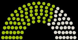 Diagram of Parliament's Bezirksverordnetenversammlung Tempelhof-Schöneberg opinions on the petition on the subject of Rettet das Vivantes Wenckebach-Klinikum- Tempelhof