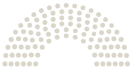 A Parlament diagrammja Gemeinderat Bécs a témához fűződő petícióhoz Unser Boden. Unser Gemüse. Unsere Artenvielfalt. Unser Klima. DONAUFELD INS WIENER IMMERGRÜN!