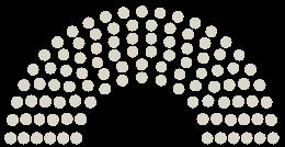 Diagram of Parliament's Gemeinderat Vienna opinions on the petition on the subject of Unser Boden. Unser Gemüse. Unsere Artenvielfalt. Unser Klima. DONAUFELD INS WIENER IMMERGRÜN!