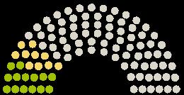 Διάγραμμα απόψεων του Κοινοβουλίου Gemeinderat Schwarzenbruck στην αναφορά με το θέμα Eine Eisdiele im Blumenpavillon Schwarzenbruck