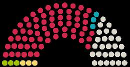 Diagrama de avize a Parlamentului Stadtrat Lohne la petiția cu subiectul Stoppt in Lohne das Vorhaben den Küstermeyerwald abzuholzen, um Parkplätze zu bauen