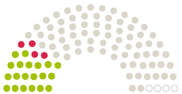 Diagramm der Stellungnahmen aus dem Parlament  Hartberg zu der Petition mit dem Thema Appell: Das Schloss Hartberg muss Gemeindeeigentum bleiben!