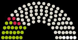 Схема на становища от Парламента  Хартберг към петицията с темата Appell: Das Schloss Hartberg muss Gemeindeeigentum bleiben!