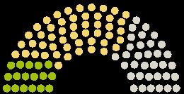 Parlamendi diagramm Sächsischer Landtag Saksimaa arvamustega petitsioonile teemaga Unverzügliche Wiedereröffnung der Musikschulen im Freistaat Sachsen
