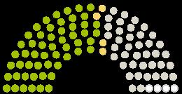Diagram över parlamentets  Stadtbezirk 22 Aubing-Lochhausen-Langwied yttranden om petition med ämnet Rettet den Reitstall Aubing - für das Aubinger Dorfleben!