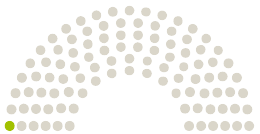 Diagram komentárov z Parlamentu Nationalrat Rakúsko na petíciu s danou témou Maske weg im Unterricht!