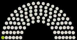 A Parlament diagrammja Nationalrat Ausztria a témához fűződő petícióhoz Maske weg im Unterricht!