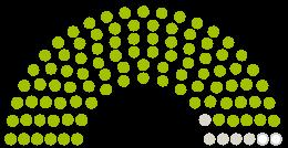 "Parlamendi diagramm Stadtrat Ansbach arvamustega petitsioonile teemaga Bürgerinitative ""Das Eyber KliMA"" – Rettet das Naherholungsgebiet Klingenweiher!"