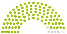 """Diagram of Parliament's Stadtrat Ansbach opinions on the petition on the subject of Bürgerinitative """"Das Eyber KliMA"""" – Rettet das Naherholungsgebiet Klingenweiher!"""