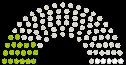 A Parlament diagrammja Stadtvertretung Ueckermünde a témához fűződő petícióhoz Kein Luxushotel am Haffstrand von Ueckermünde