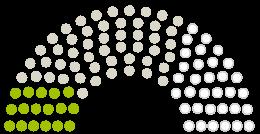 Diagram of Parliament's Gemeindevertretung Herzberg, Ostprignitz-Ruppin opinions on the petition on the subject of Dringender Bedarf: Verkehrssicherungsmaßnahmen an Bushaltestellen, Spielplatz und KITA – Weg