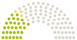 Diagram komentárov z Parlamentu Stadtrat Lüdinghausen na petíciu s danou témou ERHALTET die LINDEN an der WILHELMSTRAßE