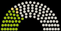 Diagrama de avize a Parlamentului Stadtrat Lüdinghausen la petiția cu subiectul ERHALTET die LINDEN an der WILHELMSTRAßE