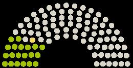 A Parlament diagrammja Deutscher Bundestag Németország a témához fűződő petícióhoz Keine Einschränkung der Flexibilität von Verhinderungspflege durch die Pflegereform 2021!