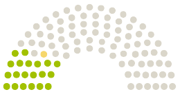 Diagram of Parliament's Deutscher Bundestag Germany opinions on the petition on the subject of Keine Einschränkung der Flexibilität von Verhinderungspflege durch die Pflegereform 2021!