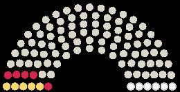 "Diagram of Parliament's Gemeinderat Aulendorf opinions on the petition on the subject of Lebenswert Wohnen, statt Wohnbunker - ""Solidarische Gemeinschaft"" sofort anpacken!"