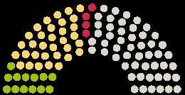 Diagram of Parliament's Kreistag Böblingen opinions on the petition on the subject of Erhalt des Sulzbachsees ohne jegliche bauliche Veränderungen