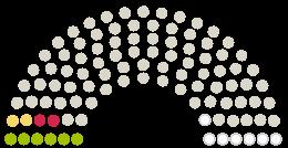 Diagram över parlamentets Stadtrat Mülheim an der Ruhr yttranden om petition med ämnet Keine Kürzungen im Bereich der Ganztagsbetreuung der Stadt Mülheim an der Ruhr