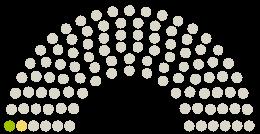 Parlamento nuomonių diagrama Nationalrat Austrija prie peticijos su tema Testfreiheit