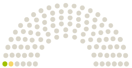 Parlamendi diagramm Nationalrat Austria arvamustega petitsioonile teemaga Testfreiheit