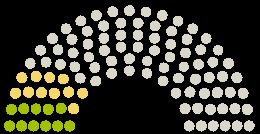 Diagram of Parliament's Gemeinderat Kalübbe opinions on the petition on the subject of Zentraler Kinderspielplatz für Kalübbe