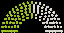 Diagram of Parliament's Gemeinderat Gnarrenburg opinions on the petition on the subject of Eine Kinderrutsche für das Waldbad Gnarrenburg