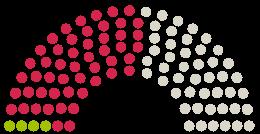 Parlamendi diagramm Hamburgische Bürgerschaft Hamburg arvamustega petitsioonile teemaga Erhaltung des KGV, Landschaftsschutz- und Naherholungsgebietes Diekmoor